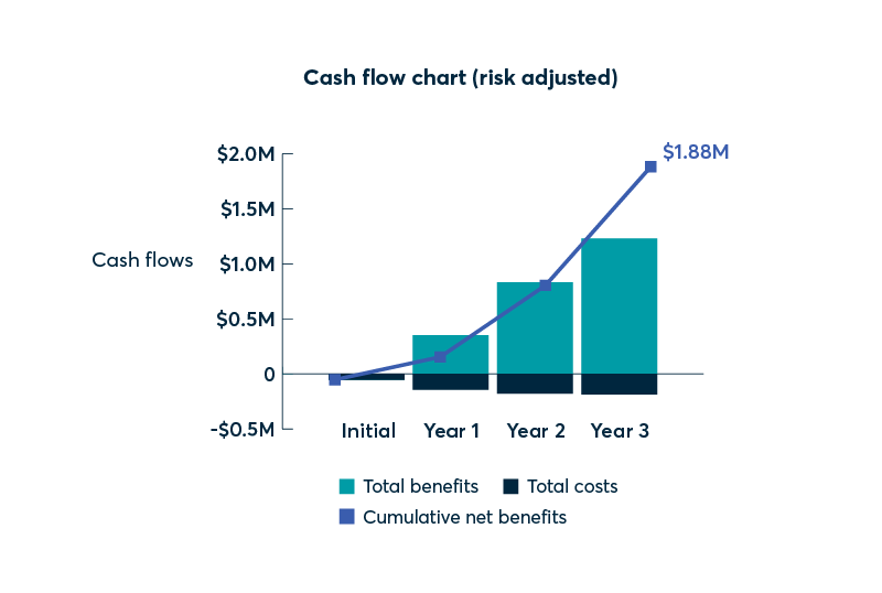 Forrester three-year cash flow chart