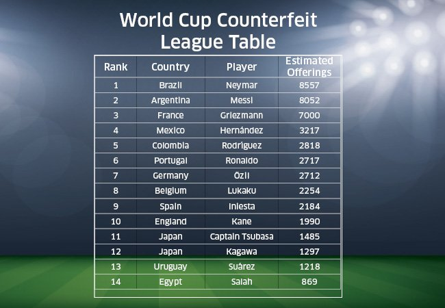World Cup Counterfeit League table