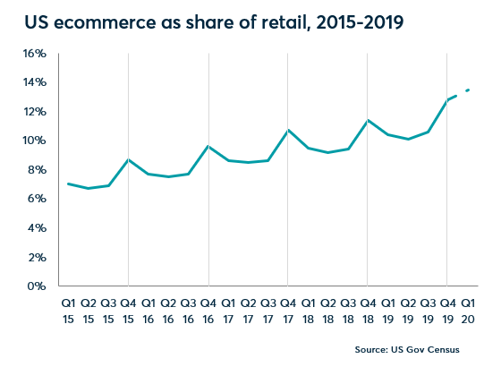Ecommerce as a share of retail 2015-2019