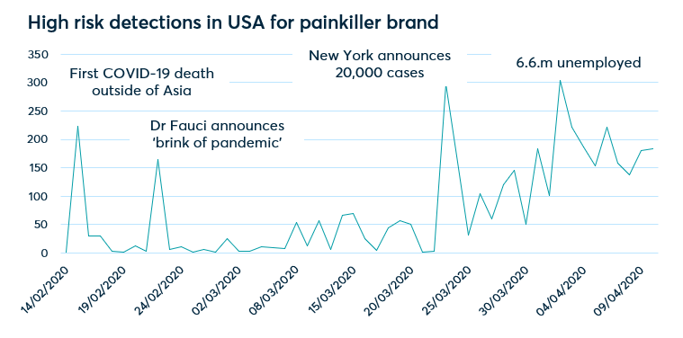 High risk detections in USA for painkiller brand
