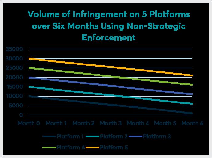 Volume of infringement - non-strategic enforcement