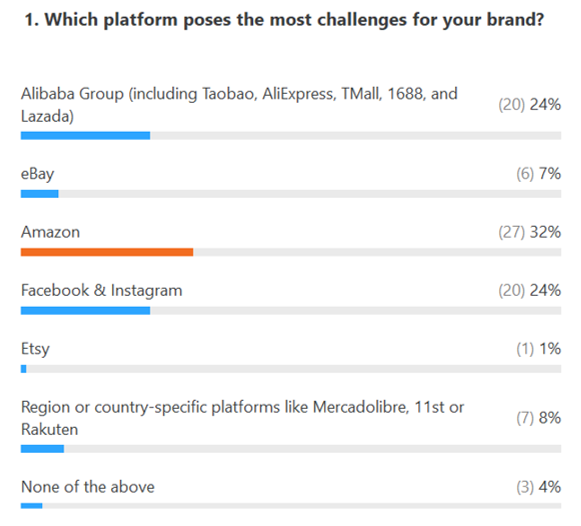Most challenging platforms - Poll results