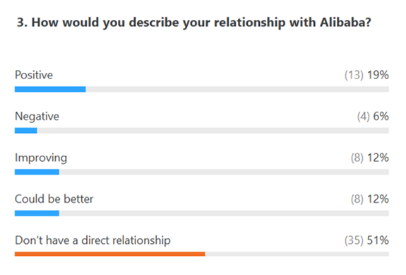 Relationship with Alibaba - Poll results