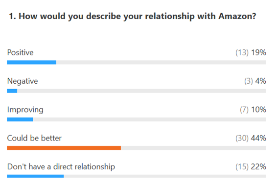 Relationship with Amazon - Poll results