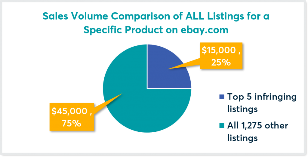 Sales Volume Comparison for product on eBay