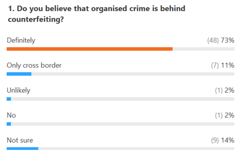 Poll results - Organized crime and counterfeiting