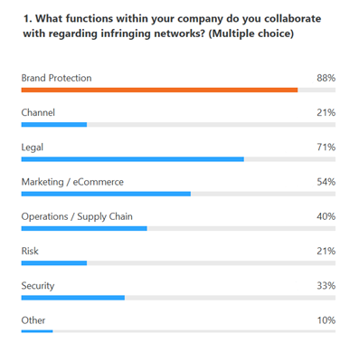 Poll - Internal collaboration with functions to tackle infringer networks