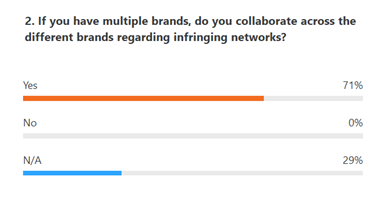 Poll - Collaboration between Brand Protection teams to tackle infringer networks