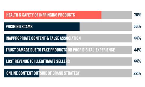 Top Threats Facing FMCG Brands Online Graph